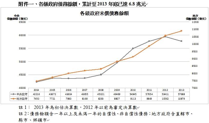 附件一、各級政府債務餘額,累計至2013年底已達6.8兆元