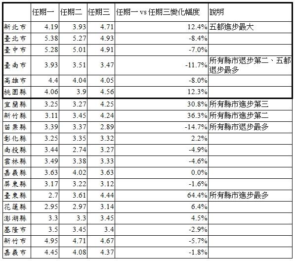 附件三、從近三屆任期看首長財政努力度,台東縣進步最大(64%),苗栗縣退步最多(-15%)
